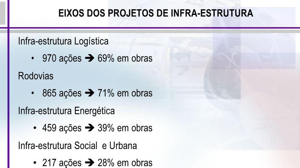 EIXOS DOS PROJETOS DE INFRA-ESTRUTURA Infra-estrutura Logística 970 ações 69% em obras Rodovias 865 ações 71% em obras Infra-estrutura Energética 459