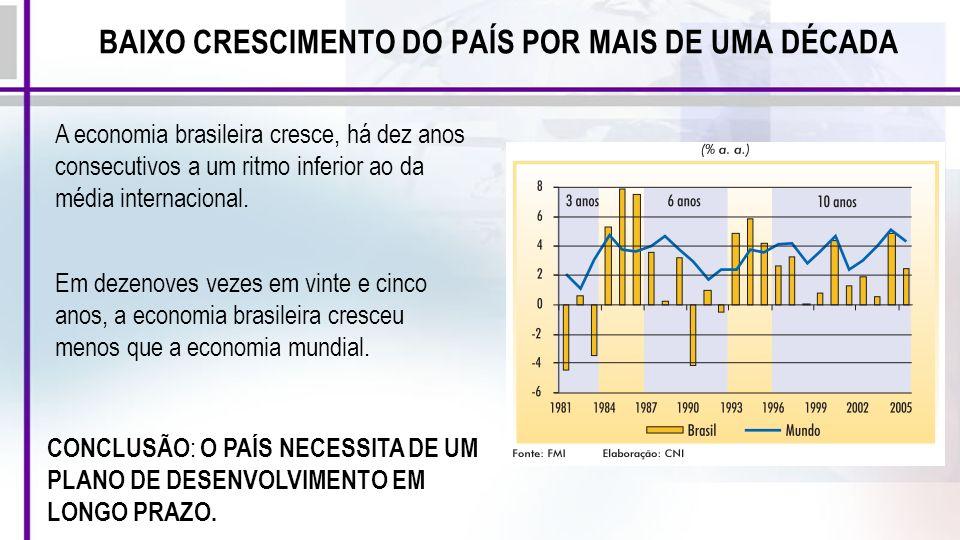 BAIXO CRESCIMENTO DO PAÍS POR MAIS DE UMA DÉCADA A economia brasileira cresce, há dez anos consecutivos a um ritmo inferior ao da média internacional.