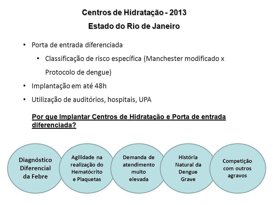 Centros de Hidratação - 2013 Estado do Rio de Janeiro Porta de entrada diferenciada Classificação de risco específica (Manchester modificado x Protoco