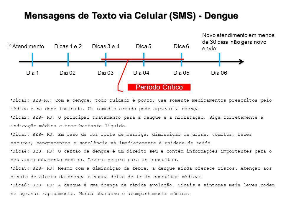 Dica1: SES-RJ: Com a dengue, todo cuidado é pouco. Use somente medicamentos prescritos pelo médico e na dose indicada. Um remédio errado pode agravar