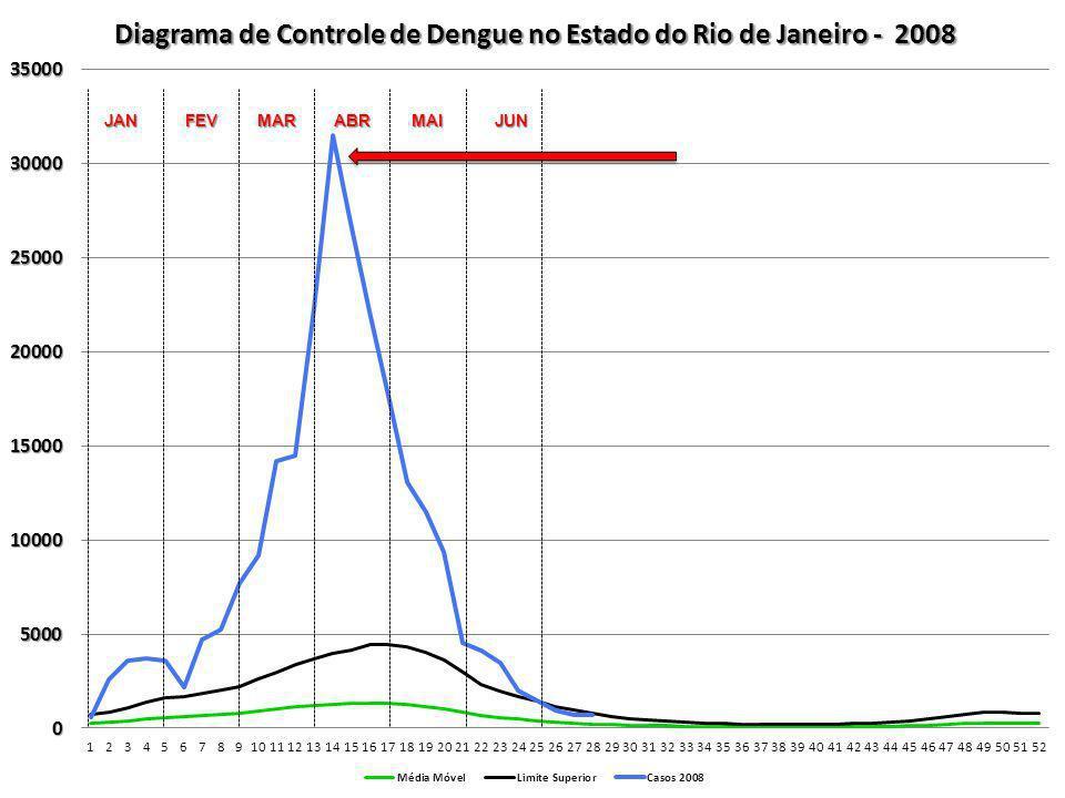 Centros de Hidratação - 2013 Estado do Rio de Janeiro Porta de entrada diferenciada Classificação de risco específica (Manchester modificado x Protocolo de dengue) Implantação em até 48h Utilização de auditórios, hospitais, UPA Diagnóstico Diferencial da Febre Por que Implantar Centros de Hidratação e Porta de entrada diferenciada.