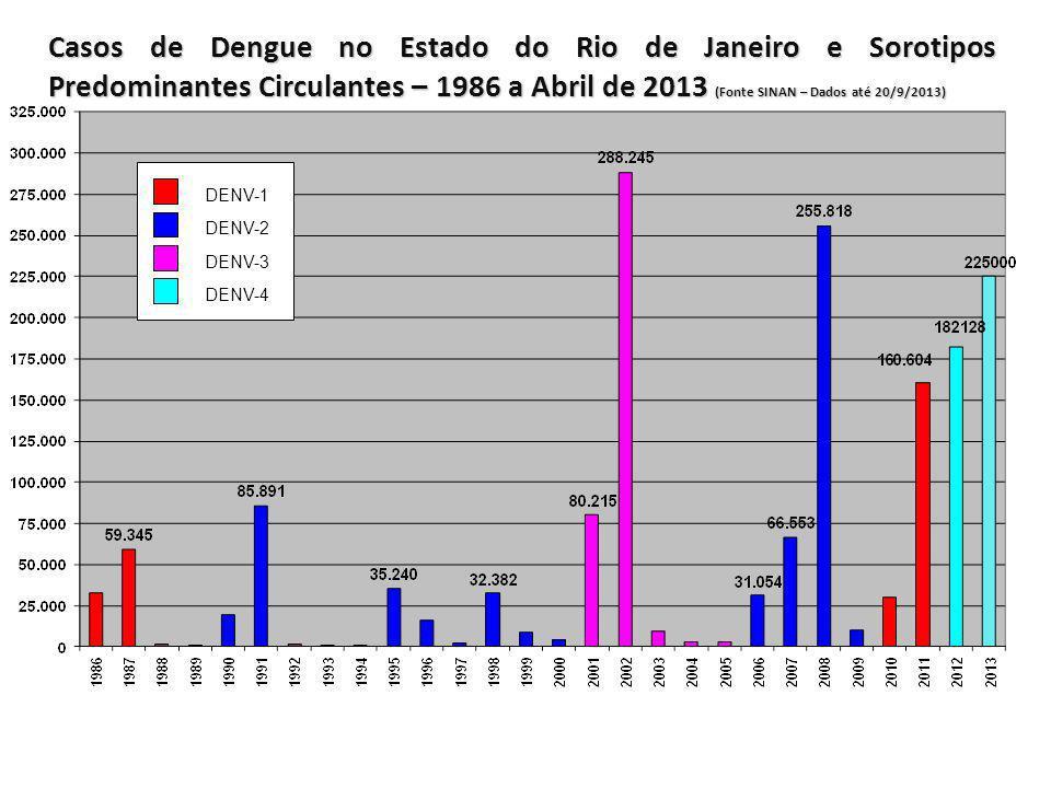 Casos de Dengue no Estado do Rio de Janeiro e Sorotipos Predominantes Circulantes – 1986 a Abril de 2013 (Fonte SINAN – Dados até 20/9/2013) DENV-1 DE