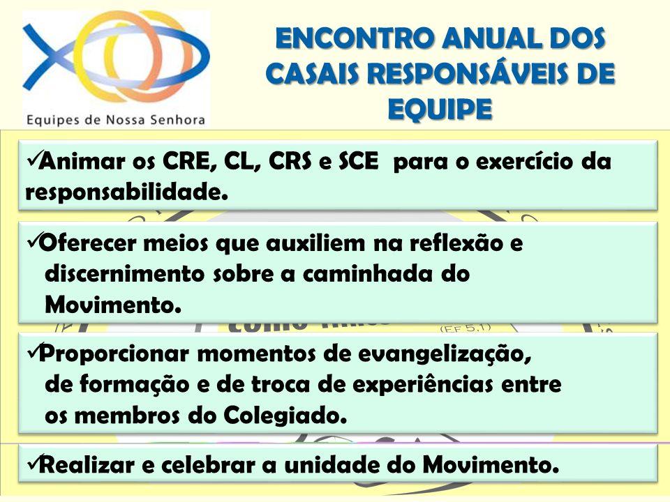 ENCONTRO ANUAL DOS CASAIS RESPONSÁVEIS DE EQUIPE Animar os CRE, CL, CRS e SCE para o exercício da responsabilidade. Oferecer meios que auxiliem na ref