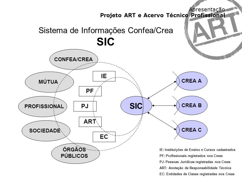 Apresentação Projeto ART e Acervo Técnico Profissional CREA A CREA B CREA C SIC IE EC ART PF PJ CONFEA/CREA ÓRGÃOS PÚBLICOS PROFISSIONAL MÚTUA SOCIEDA