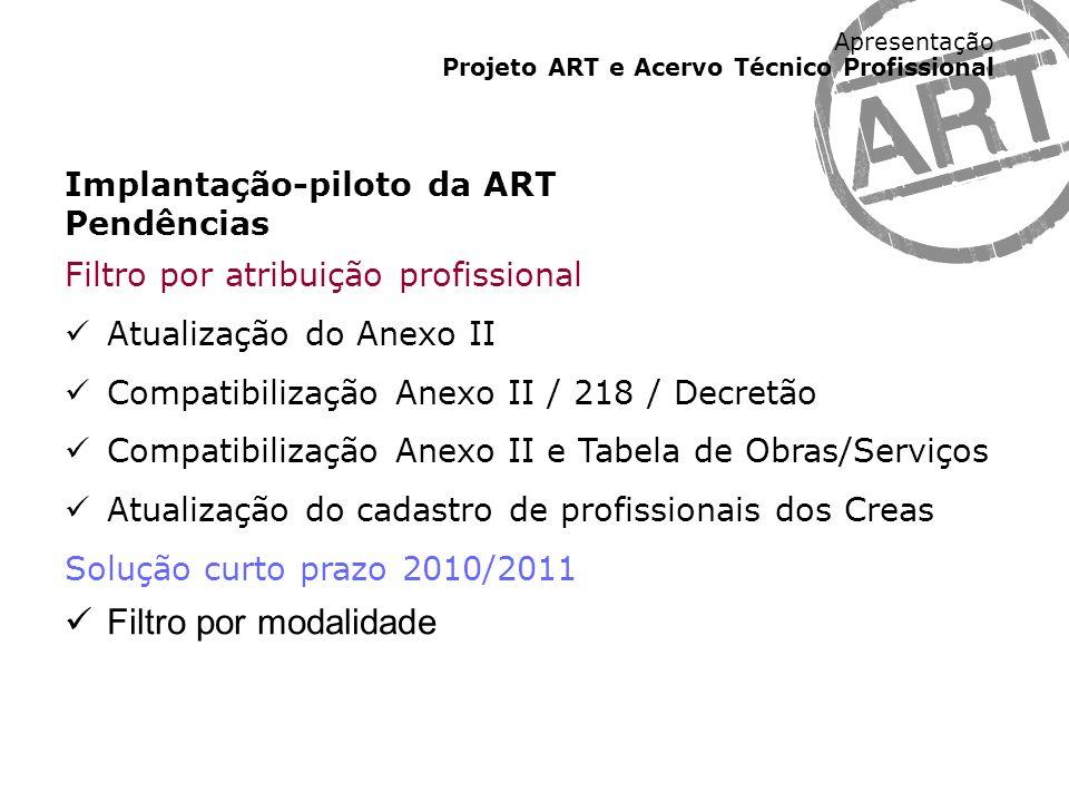 Apresentação Projeto ART e Acervo Técnico Profissional Implantação-piloto da ART Pendências Filtro por atribuição profissional Atualização do Anexo II