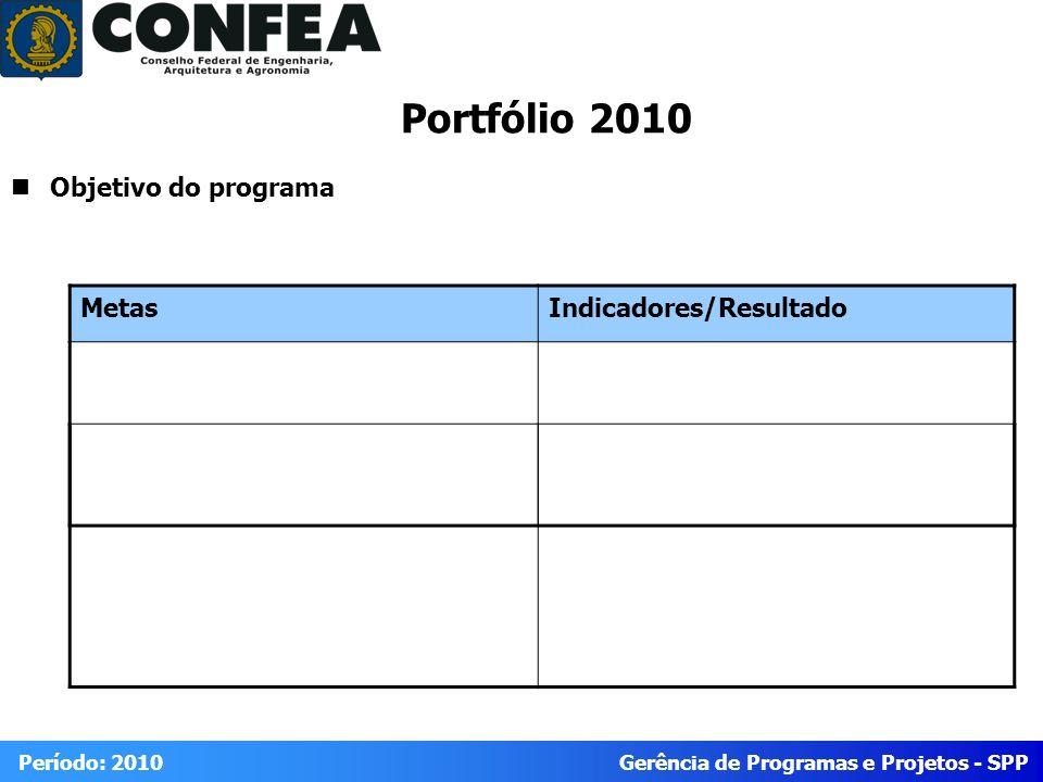 Gerência de Programas e Projetos - SPP Período: 2010 Portfólio 2010 Objetivo do programa MetasIndicadores/Resultado