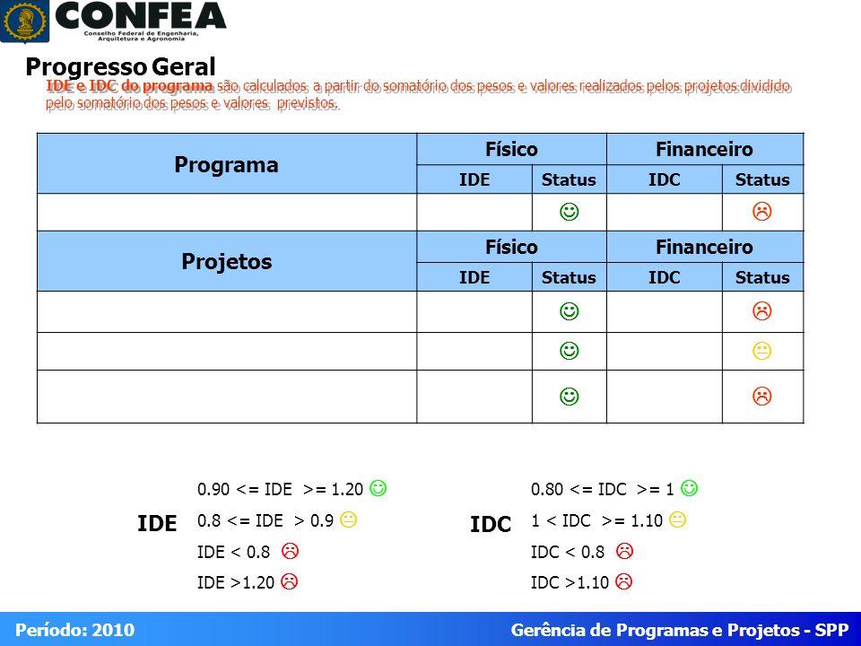 Gerência de Programas e Projetos - SPP Período: 2010 Progresso Geral Programa FísicoFinanceiro IDEStatusIDCStatus Projetos FísicoFinanceiro IDEStatusI