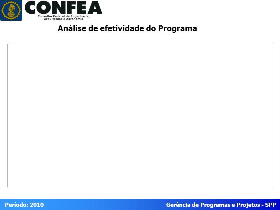 Gerência de Programas e Projetos - SPP Período: 2010 Análise de efetividade do Programa