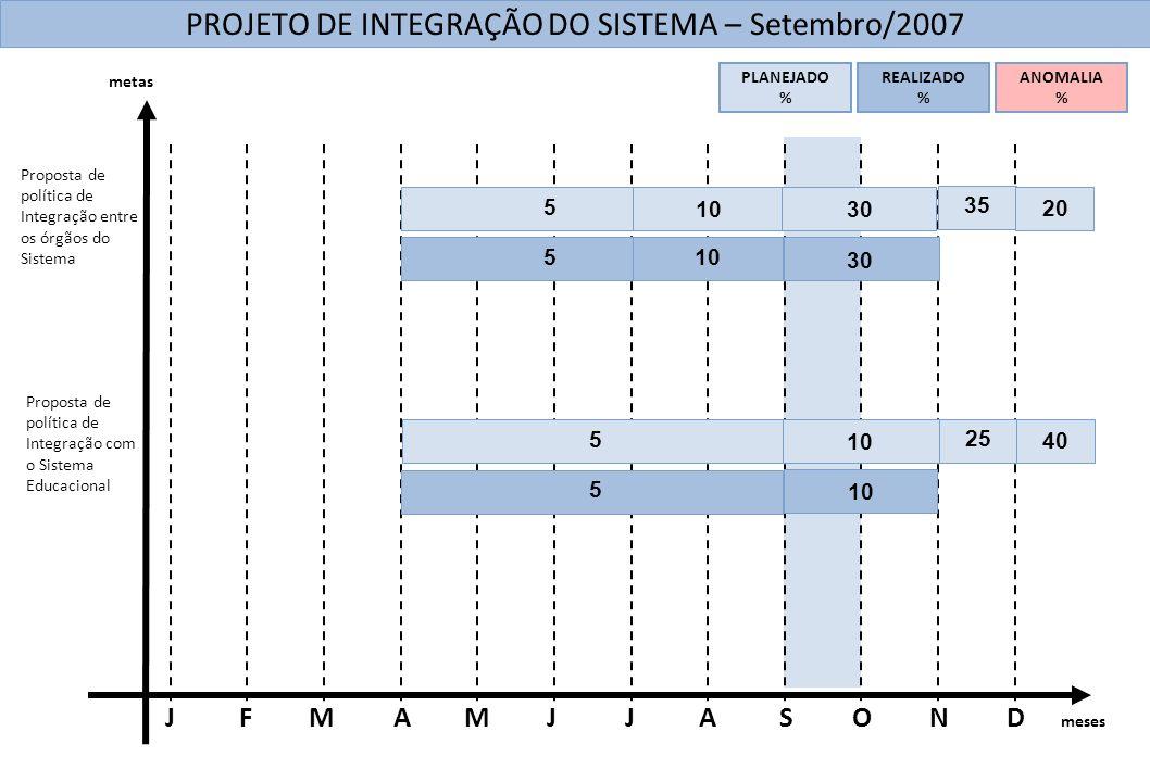 meses DNOSAJMAMFJJ 10 PROJETO DE INTEGRAÇÃO DO SISTEMA – Setembro/2007 Proposta de política de Integração entre os órgãos do Sistema Proposta de polít