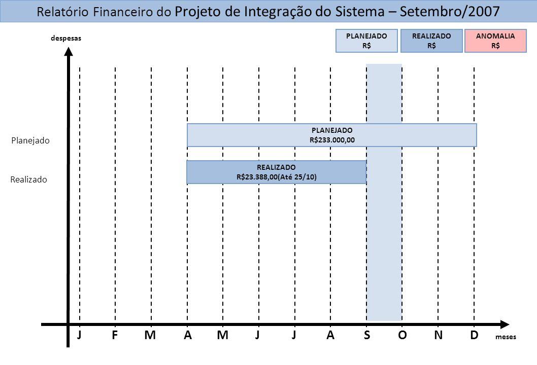 meses DNOSAJMAMFJJ Relatório Financeiro do Projeto de Integração do Sistema – Setembro/2007 Planejado Realizado PLANEJADO R$ REALIZADO R$ ANOMALIA R$