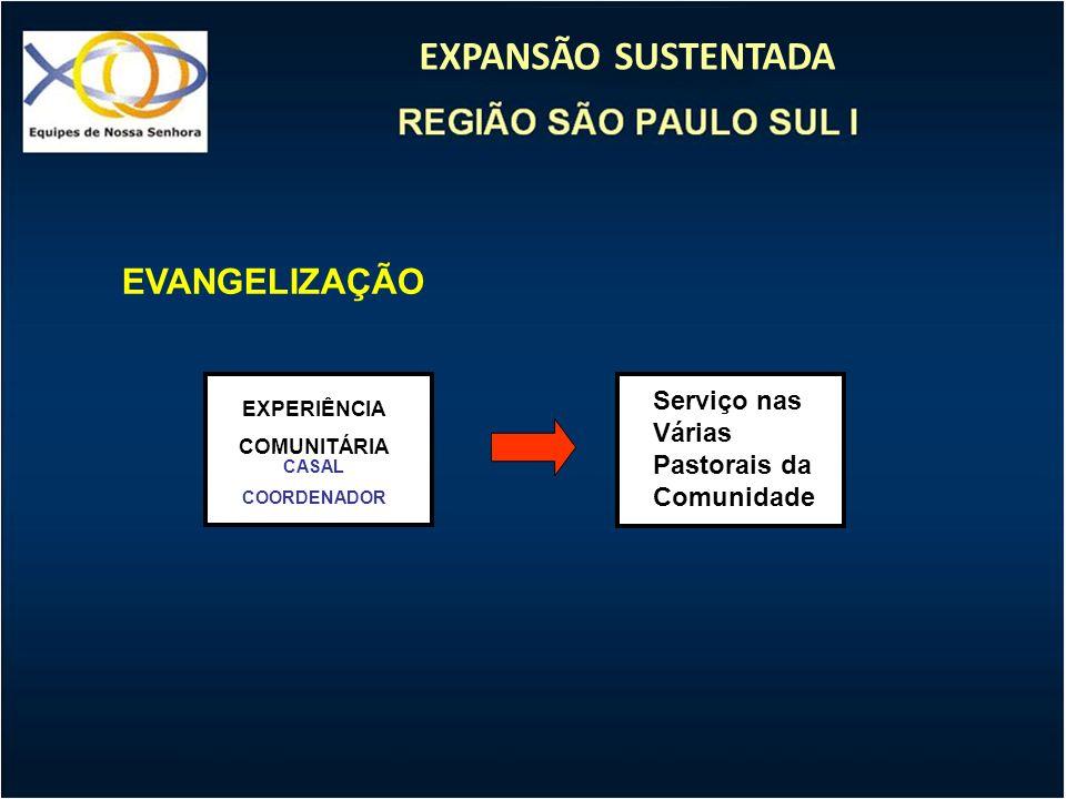 EXPANSÃO SUSTENTADA EVANGELIZAÇÃO EXPERIÊNCIA COMUNITÁRIA CASAL COORDENADOR Serviço nas Várias Pastorais da Comunidade