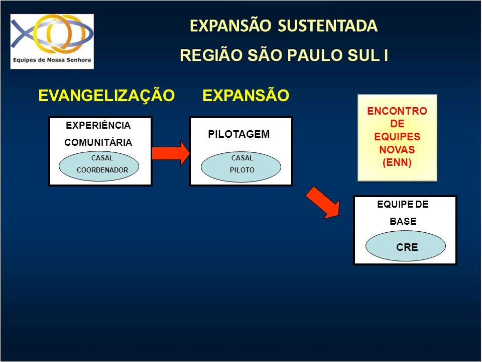 EXPANSÃO SUSTENTADA EXPANSÃO EXPERIÊNCIA COMUNITÁRIA CASAL COORDENADOR PILOTAGEM CASAL PILOTO EQUIPE DE BASE CRE EVANGELIZAÇÃO ENCONTRO DE EQUIPES NOV