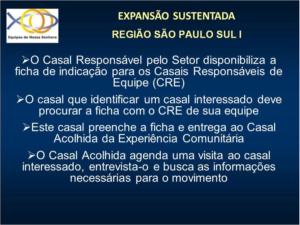 EXPANSÃO SUSTENTADA O Casal Responsável pelo Setor disponibiliza a ficha de indicação para os Casais Responsáveis de Equipe (CRE) O casal que identifi