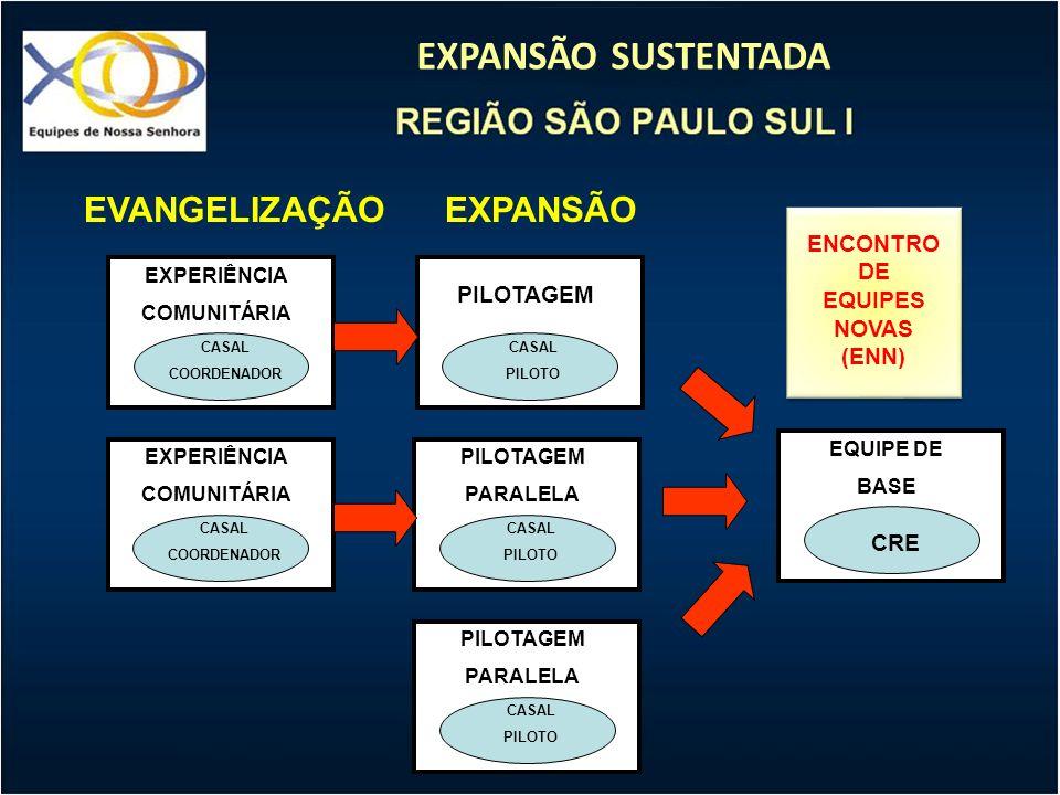 EXPANSÃO SUSTENTADA EXPERIÊNCIA COMUNITÁRIA CASAL COORDENADOR PILOTAGEM CASAL PILOTO EQUIPE DE BASE CRE PILOTAGEM PARALELA CASAL PILOTO PILOTAGEM PARA