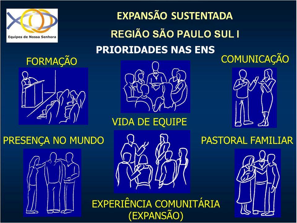 EXPANSÃO SUSTENTADA EXPERIÊNCIA COMUNITÁRIA (EXPANSÃO) FORMAÇÃO PASTORAL FAMILIAR VIDA DE EQUIPE PRESENÇA NO MUNDO COMUNICAÇÃO PRIORIDADES NAS ENS