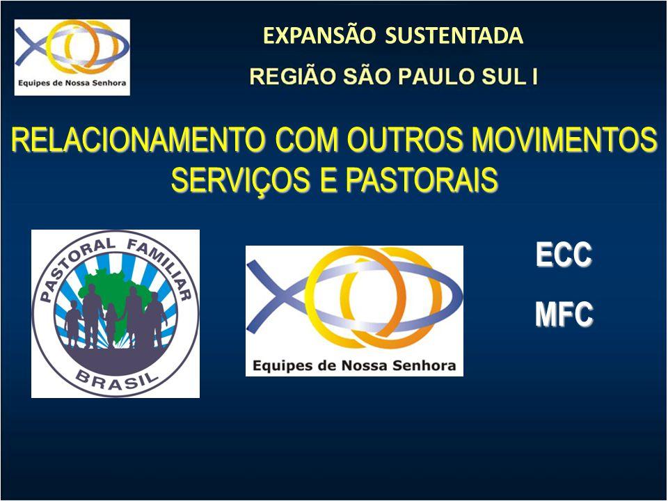 EXPANSÃO SUSTENTADA RELACIONAMENTO COM OUTROS MOVIMENTOS SERVIÇOS E PASTORAIS ECCMFC