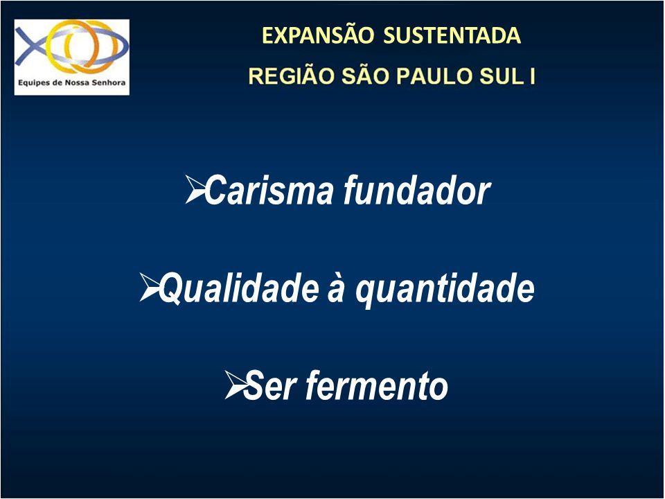 EXPANSÃO SUSTENTADA Carisma fundador Qualidade à quantidade Ser fermento