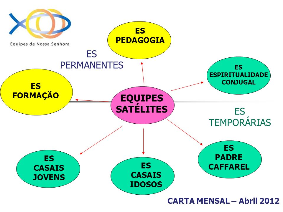 FORMAÇÃO PARA CASAIS PILOTO Material se encontra no site www.ens.org.br Documentos produzidos pela ERI