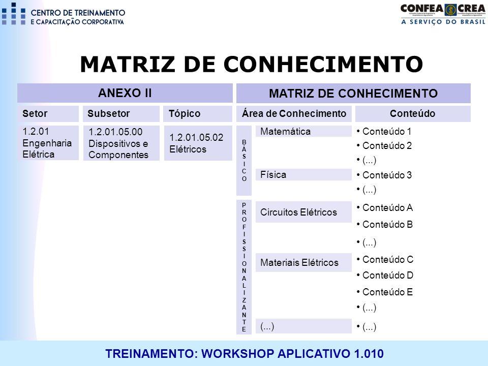 TREINAMENTO: WORKSHOP APLICATIVO 1.010 MATRIZ DE CONHECIMENTO 1.2.01 Engenharia Elétrica Conteúdo 1 Conteúdo 2 (...) SubsetorTópicoÁrea de Conheciment