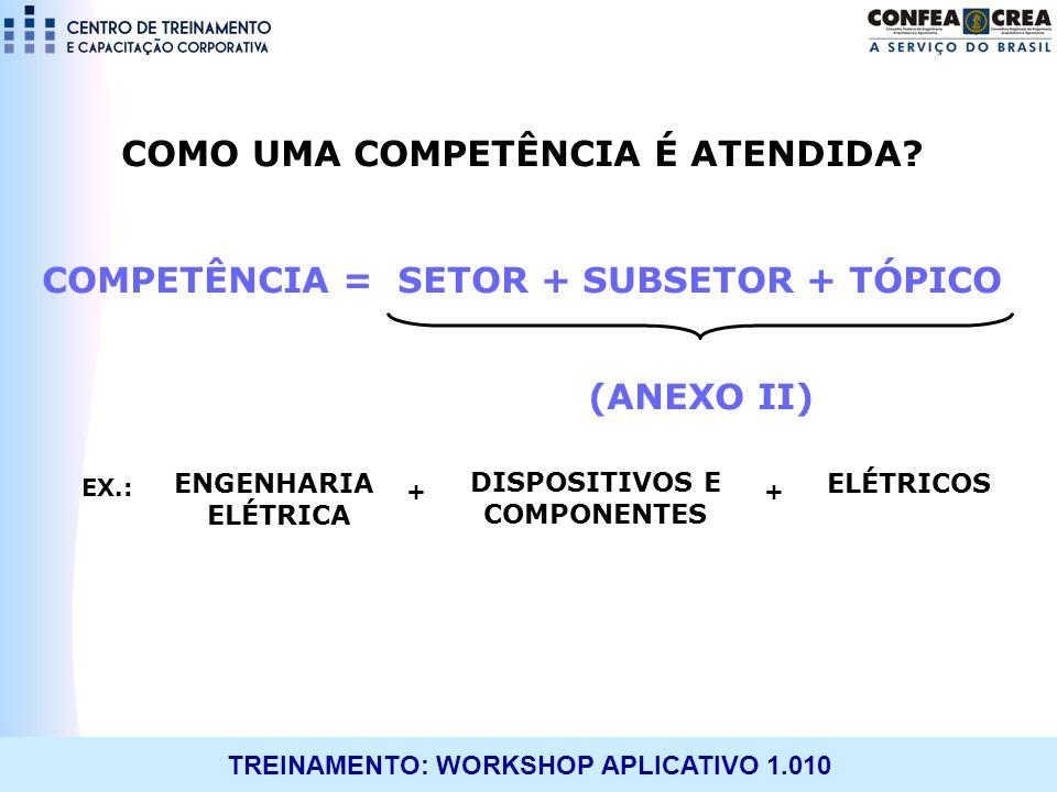 TREINAMENTO: WORKSHOP APLICATIVO 1.010 COMO UMA COMPETÊNCIA É ATENDIDA? COMPETÊNCIA = SETOR + SUBSETOR + TÓPICO (ANEXO II) EX.: ++ ENGENHARIA ELÉTRICA