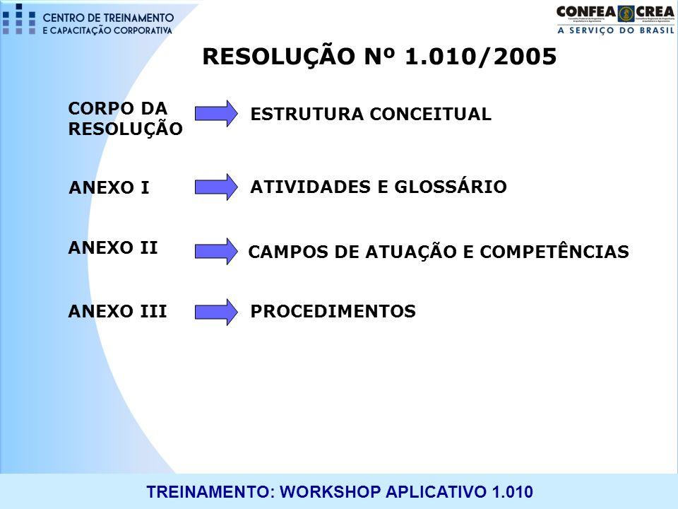 TREINAMENTO: WORKSHOP APLICATIVO 1.010 RESOLUÇÃO Nº 1.010/2005 ANEXO I ATIVIDADES E GLOSSÁRIO CAMPOS DE ATUAÇÃO E COMPETÊNCIAS ANEXO II ANEXO III ESTR