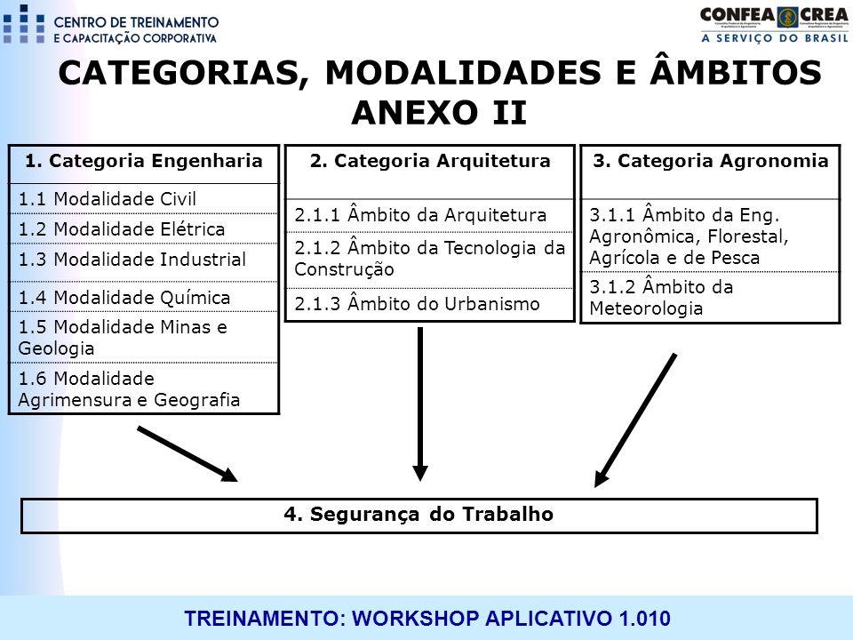 TREINAMENTO: WORKSHOP APLICATIVO 1.010 CATEGORIAS, MODALIDADES E ÂMBITOS ANEXO II 1. Categoria Engenharia 1.1 Modalidade Civil 1.2 Modalidade Elétrica