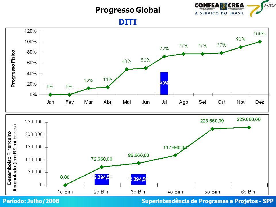 Superintendência de Programas e Projetos - SPP Período: Maio/2008 Progresso Global DITI Desembolso Financeiro Acumulado (em R$ milhares) Progresso Físico Período: Julho/2008 Superintendência de Programas e Projetos - SPP