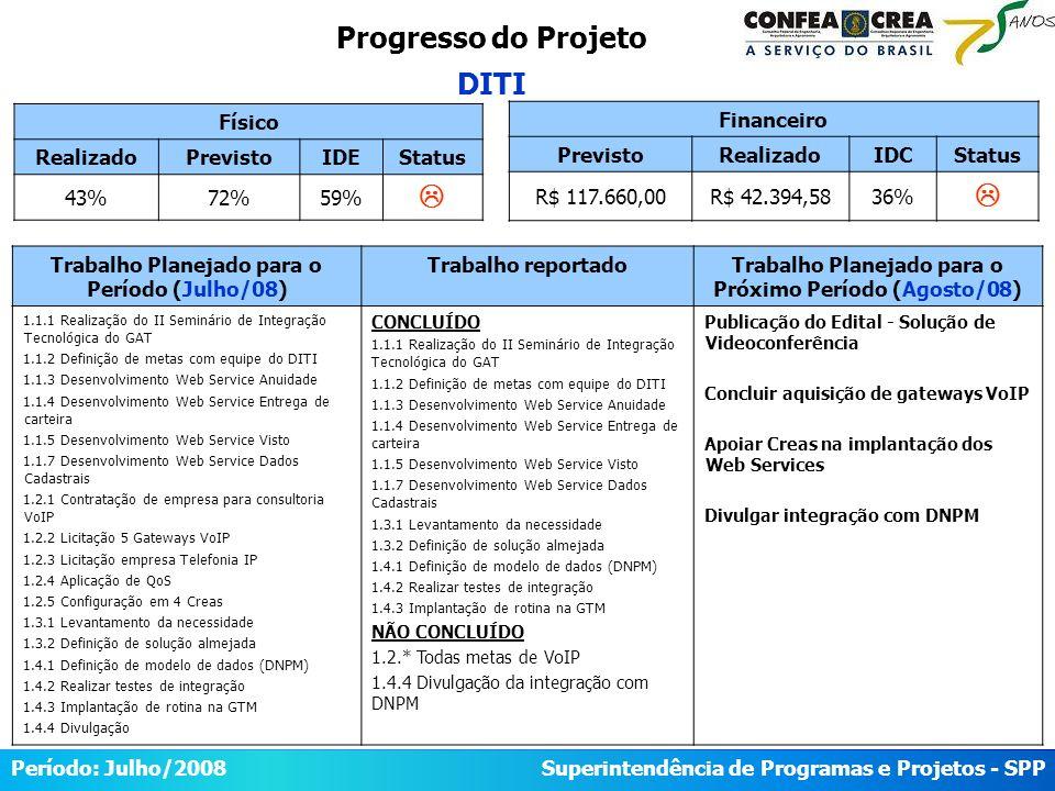 Superintendência de Programas e Projetos - SPP Período: Maio/2008 Progresso do Projeto DITI Físico RealizadoPrevistoIDEStatus 43%72%59% Trabalho Planejado para o Período (Julho/08) Trabalho reportadoTrabalho Planejado para o Próximo Período (Agosto/08) 1.1.1 Realização do II Seminário de Integração Tecnológica do GAT 1.1.2 Definição de metas com equipe do DITI 1.1.3 Desenvolvimento Web Service Anuidade 1.1.4 Desenvolvimento Web Service Entrega de carteira 1.1.5 Desenvolvimento Web Service Visto 1.1.7 Desenvolvimento Web Service Dados Cadastrais 1.2.1 Contratação de empresa para consultoria VoIP 1.2.2 Licitação 5 Gateways VoIP 1.2.3 Licitação empresa Telefonia IP 1.2.4 Aplicação de QoS 1.2.5 Configuração em 4 Creas 1.3.1 Levantamento da necessidade 1.3.2 Definição de solução almejada 1.4.1 Definição de modelo de dados (DNPM) 1.4.2 Realizar testes de integração 1.4.3 Implantação de rotina na GTM 1.4.4 Divulgação CONCLUÍDO 1.1.1 Realização do II Seminário de Integração Tecnológica do GAT 1.1.2 Definição de metas com equipe do DITI 1.1.3 Desenvolvimento Web Service Anuidade 1.1.4 Desenvolvimento Web Service Entrega de carteira 1.1.5 Desenvolvimento Web Service Visto 1.1.7 Desenvolvimento Web Service Dados Cadastrais 1.3.1 Levantamento da necessidade 1.3.2 Definição de solução almejada 1.4.1 Definição de modelo de dados (DNPM) 1.4.2 Realizar testes de integração 1.4.3 Implantação de rotina na GTM NÃO CONCLUÍDO 1.2.* Todas metas de VoIP 1.4.4 Divulgação da integração com DNPM Publicação do Edital - Solução de Videoconferência Concluir aquisição de gateways VoIP Apoiar Creas na implantação dos Web Services Divulgar integração com DNPM Financeiro PrevistoRealizadoIDCStatus R$ 117.660,00R$ 42.394,5836% Período: Julho/2008 Superintendência de Programas e Projetos - SPP