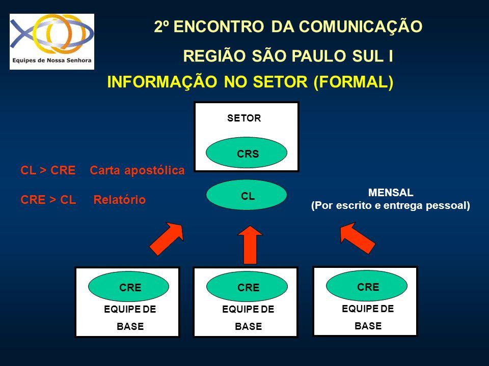 2º ENCONTRO DA COMUNICAÇÃO REGIÃO SÃO PAULO SUL I INFORMAÇÃO NO SETOR (FORMAL) EQUIPE DE BASE CRE CL SETOR CRS CL > CRE Carta apostólica CRE > CL Rela