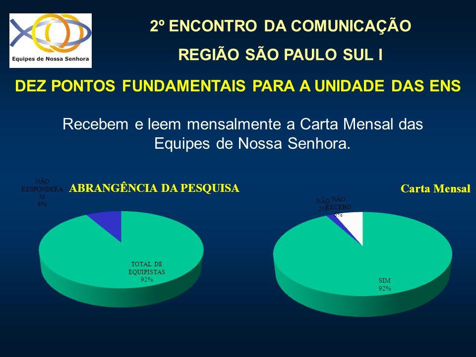 2º ENCONTRO DA COMUNICAÇÃO REGIÃO SÃO PAULO SUL I Recebem e leem mensalmente a Carta Mensal das Equipes de Nossa Senhora. DEZ PONTOS FUNDAMENTAIS PARA