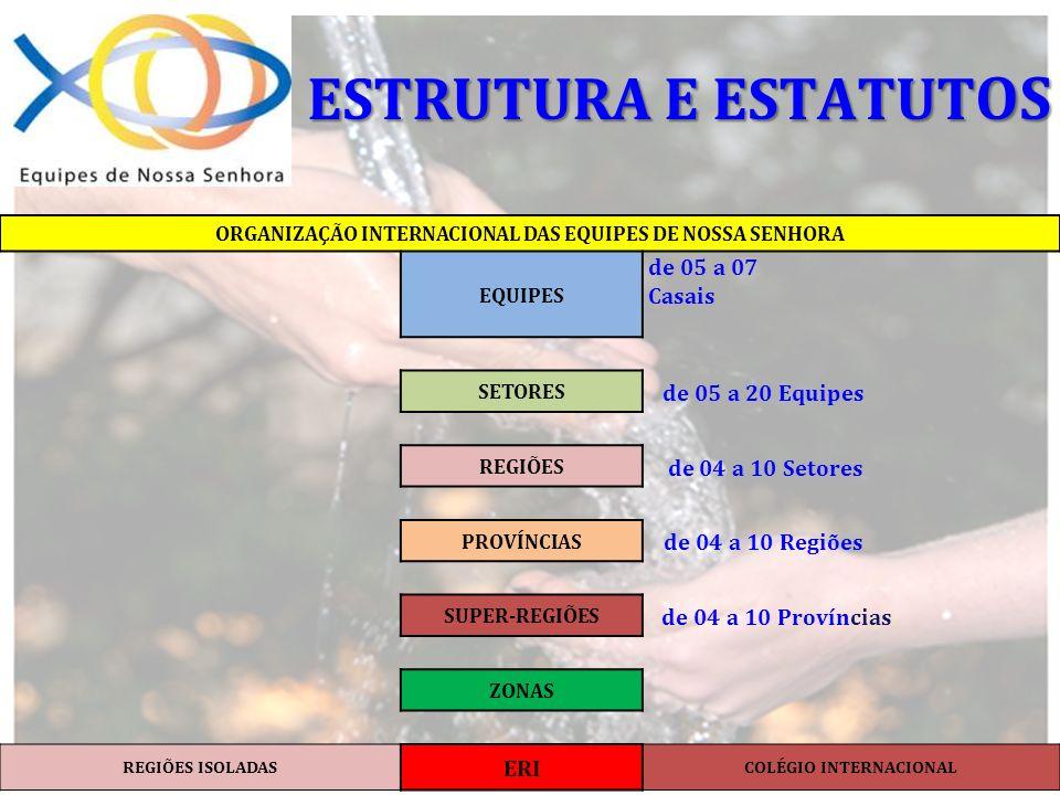 ORGANIZAÇÃO INTERNACIONAL DAS EQUIPES DE NOSSA SENHORA EQUIPES de 05 a 07 Casais SETORES de 05 a 20 Equipes REGIÕES de 04 a 10 Setores PROVÍNCIAS de 0