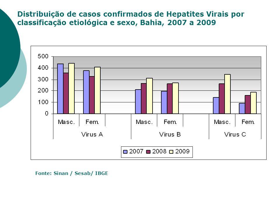 Distribuição de casos confirmados de Hepatites Virais por classificação etiológica e sexo, Bahia, 2007 a 2009 Fonte: Sinan / Sesab/ IBGE