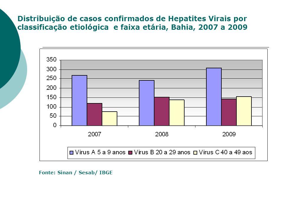 Distribuição de casos confirmados de Hepatites Virais por classificação etiológica e faixa etária, Bahia, 2007 a 2009 Fonte: Sinan / Sesab/ IBGE
