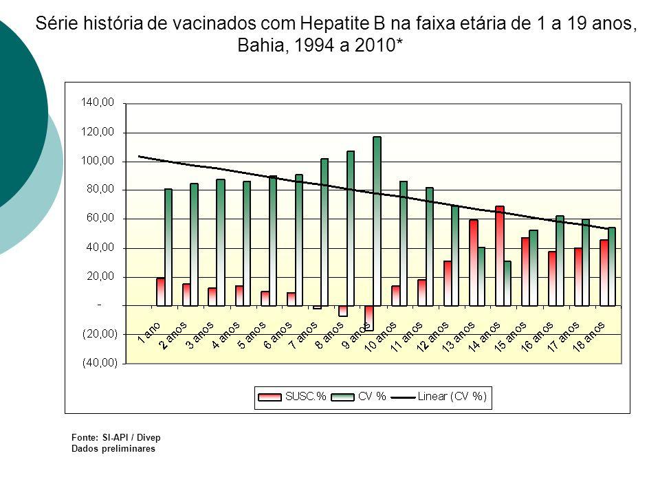 Série história de vacinados com Hepatite B na faixa etária de 1 a 19 anos, Bahia, 1994 a 2010* Fonte: SI-API / Divep Dados preliminares