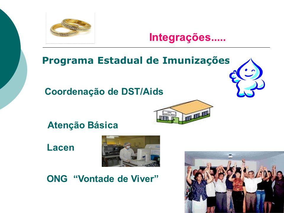 Programa Estadual de Imunizações Coordenação de DST/Aids Atenção Básica Lacen ONG Vontade de Viver Integrações.....