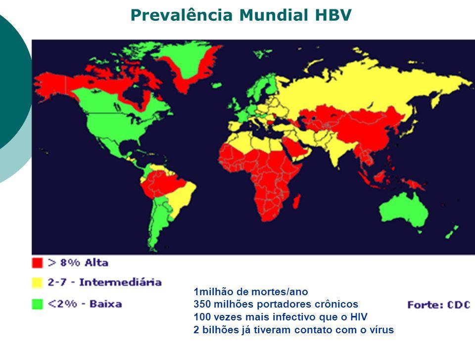 Prevalência Mundial HBV 1milhão de mortes/ano 350 milhões portadores crônicos 100 vezes mais infectivo que o HIV 2 bilhões já tiveram contato com o ví
