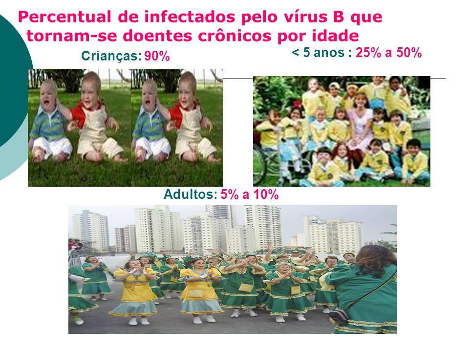 Percentual de infectados pelo vírus B que tornam-se doentes crônicos por idade Crianças: 90% < 5 anos : 25% a 50% Adultos: 5% a 10%