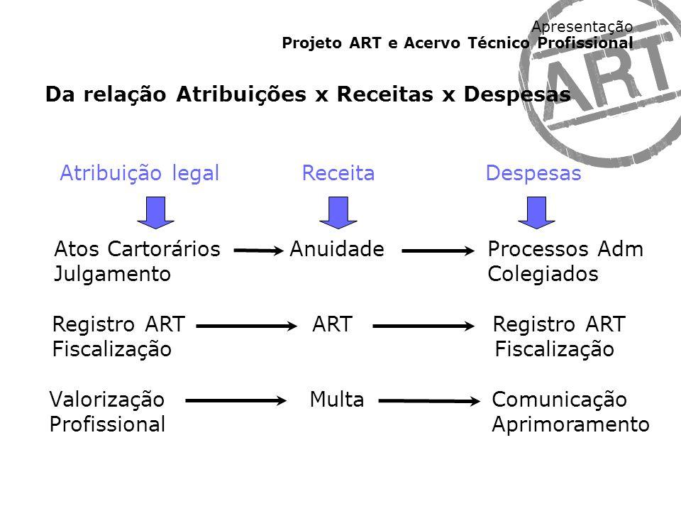 Apresentação Projeto ART e Acervo Técnico Profissional Atribuição legal Receita Despesas Atos Cartorários Anuidade Processos Adm Julgamento Colegiados