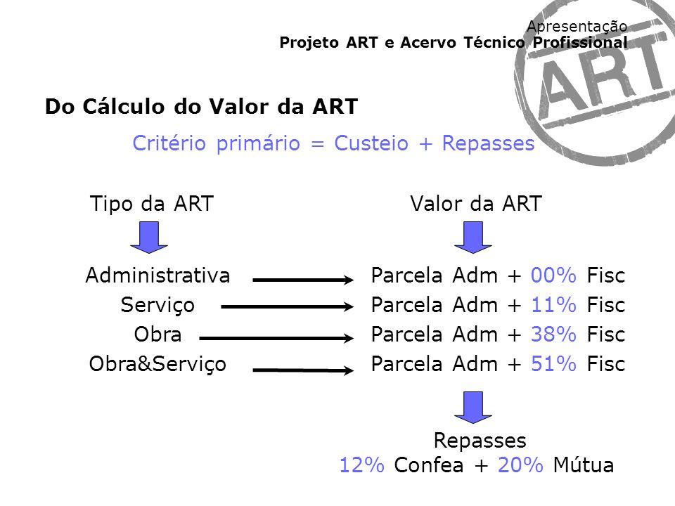 Apresentação Projeto ART e Acervo Técnico Profissional Do Cálculo do Valor da ART Critério primário = Custeio + Repasses Tipo da ART Administrativa Se