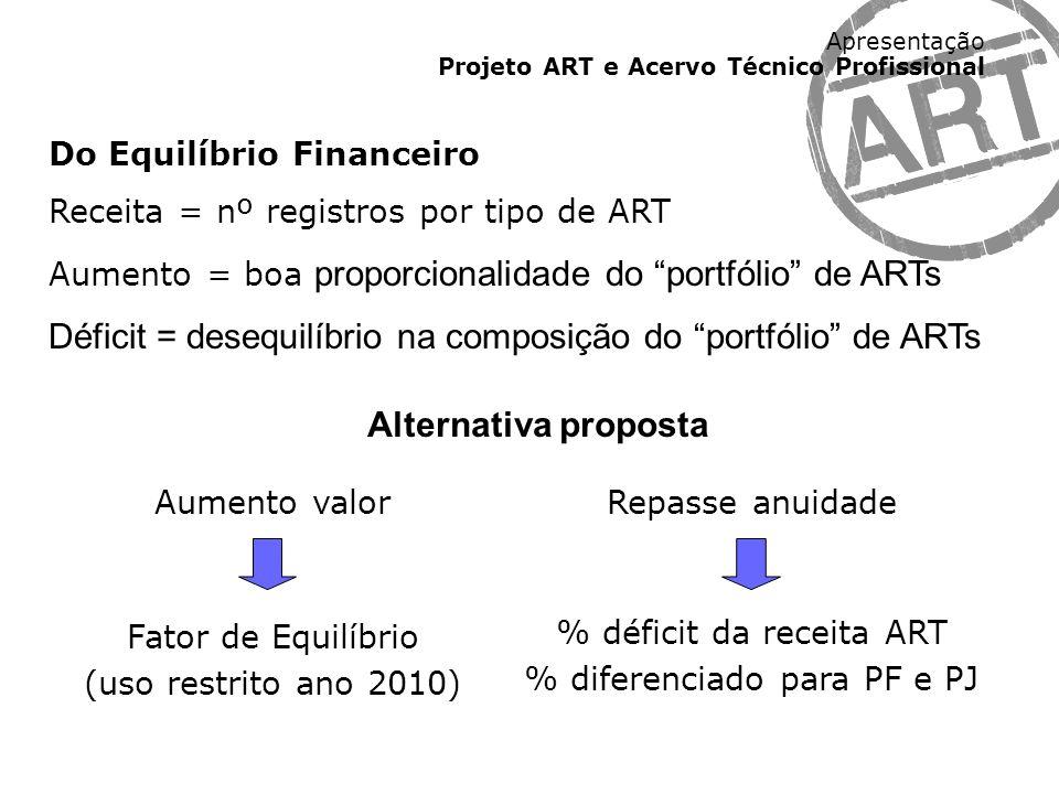 Apresentação Projeto ART e Acervo Técnico Profissional Do Equilíbrio Financeiro Receita = nº registros por tipo de ART Aumento = boa proporcionalidade