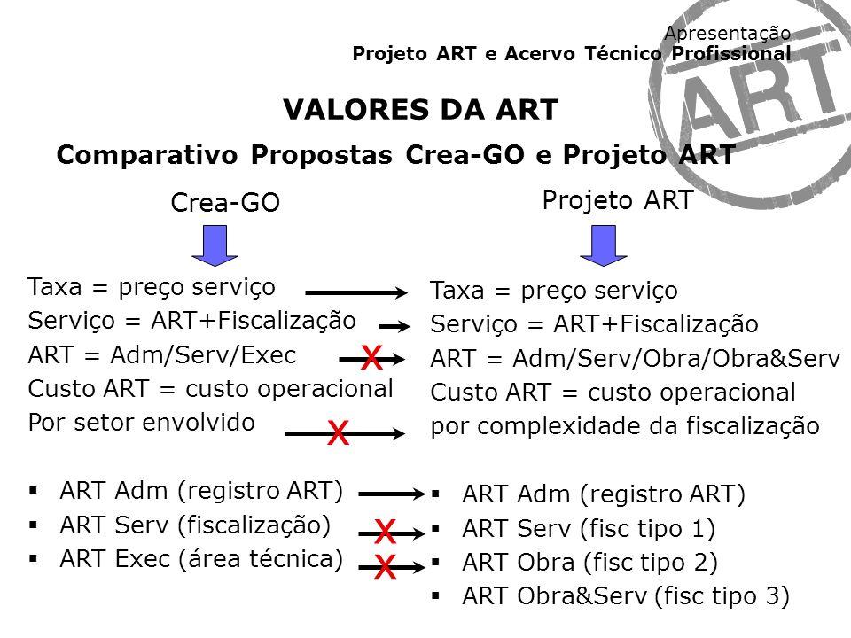 Apresentação Projeto ART e Acervo Técnico Profissional VALORES DA ART Comparativo Propostas Crea-GO e Projeto ART Crea-GO Taxa = preço serviço Serviço