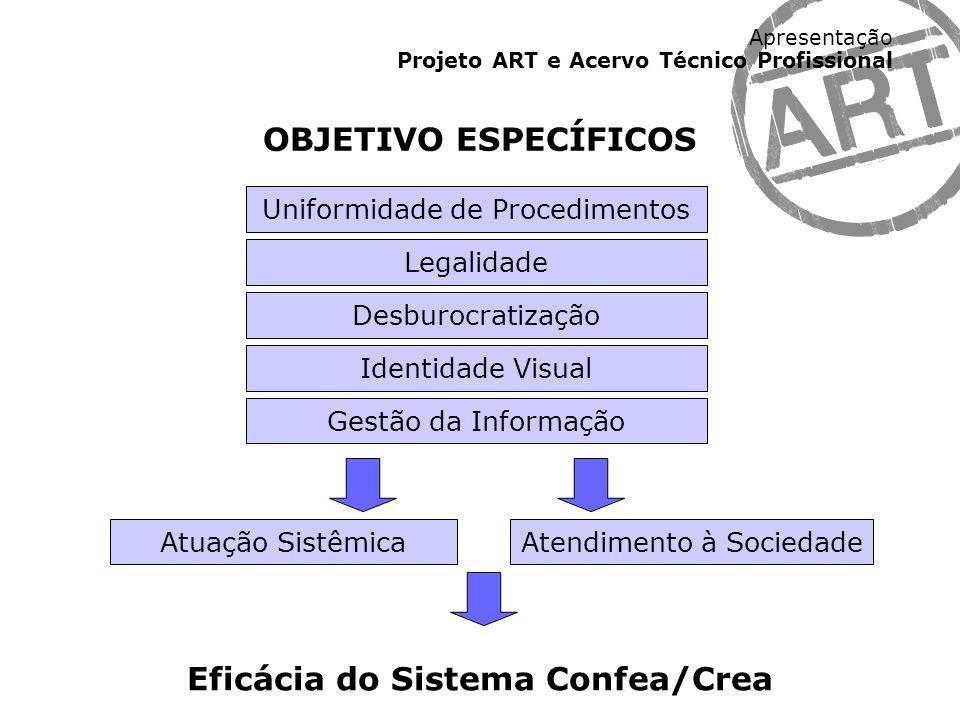 Apresentação Projeto ART e Acervo Técnico Profissional Uniformidade de Procedimentos Desburocratização Gestão da Informação Identidade Visual Atuação
