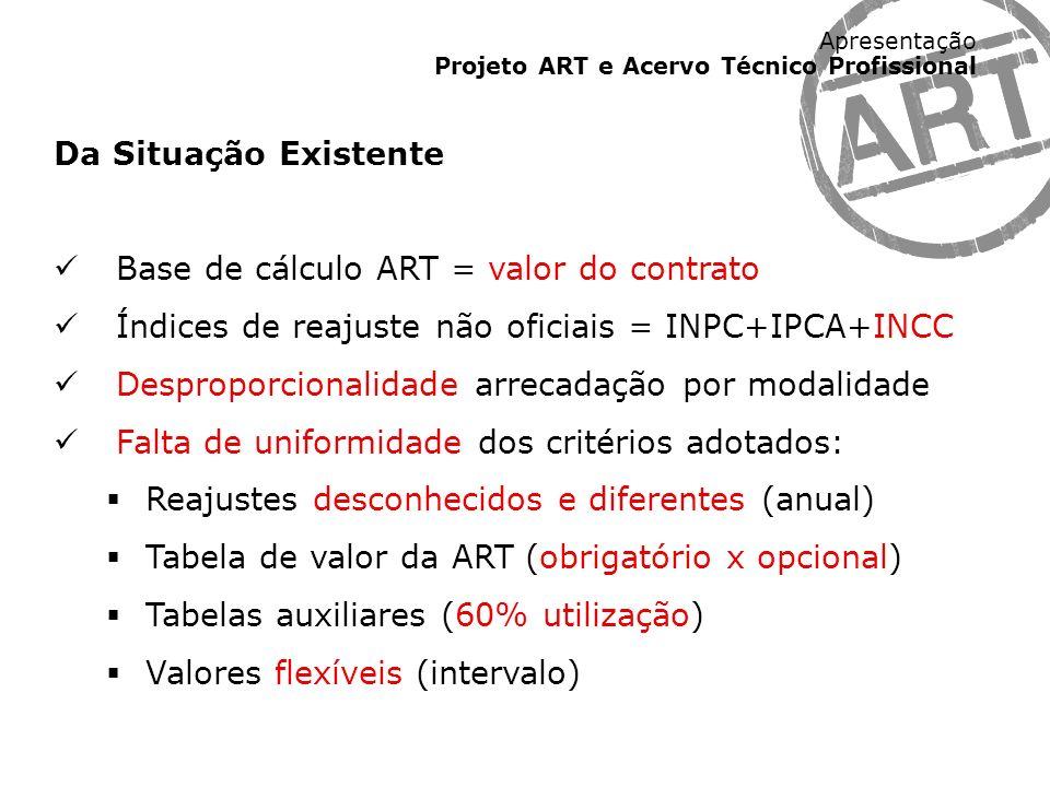 Apresentação Projeto ART e Acervo Técnico Profissional Da Situação Existente Base de cálculo ART = valor do contrato Índices de reajuste não oficiais