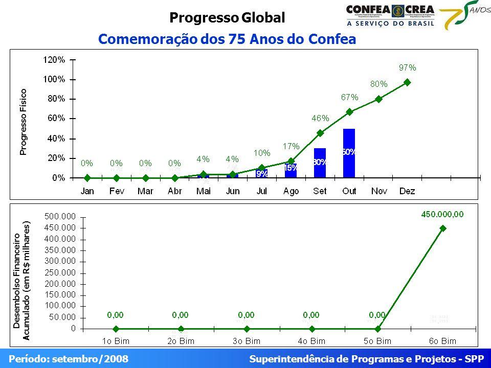 Superintendência de Programas e Projetos - SPP Período: setembro/2008 Progresso Global Comemoração dos 75 Anos do Confea Desembolso Financeiro Acumulado (em R$ milhares) Progresso Físico