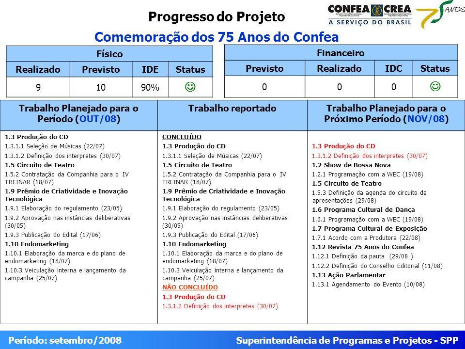 Superintendência de Programas e Projetos - SPP Período: setembro/2008 Progresso do Projeto Comemoração dos 75 Anos do Confea Físico RealizadoPrevistoIDEStatus 91090% Trabalho Planejado para o Período (OUT/08) Trabalho reportadoTrabalho Planejado para o Próximo Período (NOV/08) 1.3 Produção do CD 1.3.1.1 Seleção de Músicas (22/07) 1.3.1.2 Definição dos interpretes (30/07) 1.5 Circuito de Teatro 1.5.2 Contratação da Companhia para o IV TREINAR (18/07) 1.9 Prêmio de Criatividade e Inovação Tecnológica 1.9.1 Elaboração do regulamento (23/05) 1.9.2 Aprovação nas instâncias deliberativas (30/05) 1.9.3 Publicação do Edital (17/06) 1.10 Endomarketing 1.10.1 Elaboração da marca e do plano de endomarketing (18/07) 1.10.3 Veiculação interna e lançamento da campanha (25/07) CONCLUÍDO 1.3 Produção do CD 1.3.1.1 Seleção de Músicas (22/07) 1.5 Circuito de Teatro 1.5.2 Contratação da Companhia para o IV TREINAR (18/07) 1.9 Prêmio de Criatividade e Inovação Tecnológica 1.9.1 Elaboração do regulamento (23/05) 1.9.2 Aprovação nas instâncias deliberativas (30/05) 1.9.3 Publicação do Edital (17/06) 1.10 Endomarketing 1.10.1 Elaboração da marca e do plano de endomarketing (18/07) 1.10.3 Veiculação interna e lançamento da campanha (25/07) NÃO CONCLUÍDO 1.3 Produção do CD 1.3.1.2 Definição dos interpretes (30/07) 1.3 Produção do CD 1.3.1.2 Definição dos interpretes (30/07) 1.2 Show de Bossa Nova 1.2.1 Programação com a WEC (19/08) 1.5 Circuito de Teatro 1.5.3 Definição da agenda do circuito de apresentações (29/08) 1.6 Programa Cultural de Dança 1.6.1 Programação com a WEC (19/08) 1.7 Programa Cultural de Exposição 1.7.1 Acordo com a Produtora (22/08) 1.12 Revista 75 Anos do Confea 1.12.1 Definição da pauta (29/08 ) 1.12.2 Definição do Conselho Editorial (11/08) 1.13 Ação Parlamentar 1.13.1 Agendamento do Evento (10/08) Financeiro PrevistoRealizadoIDCStatus 000