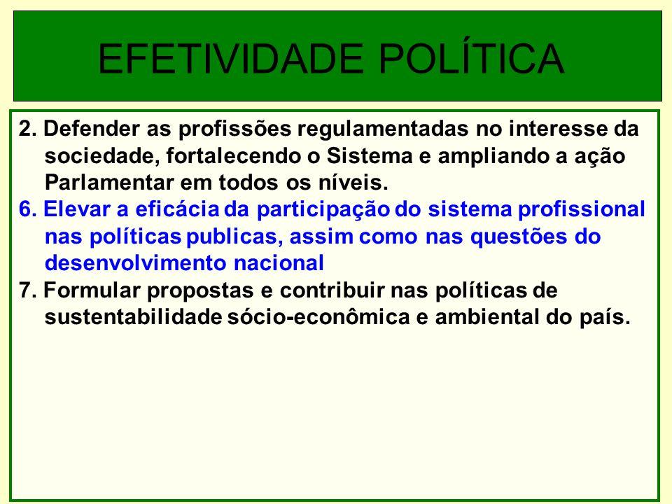 2. Defender as profissões regulamentadas no interesse da sociedade, fortalecendo o Sistema e ampliando a ação Parlamentar em todos os níveis. 6. Eleva