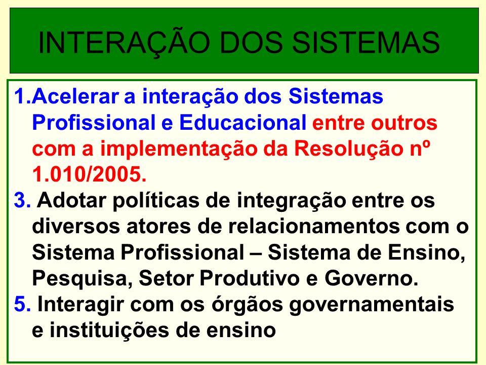 1.Acelerar a interação dos Sistemas Profissional e Educacional entre outros com a implementação da Resolução nº 1.010/2005.