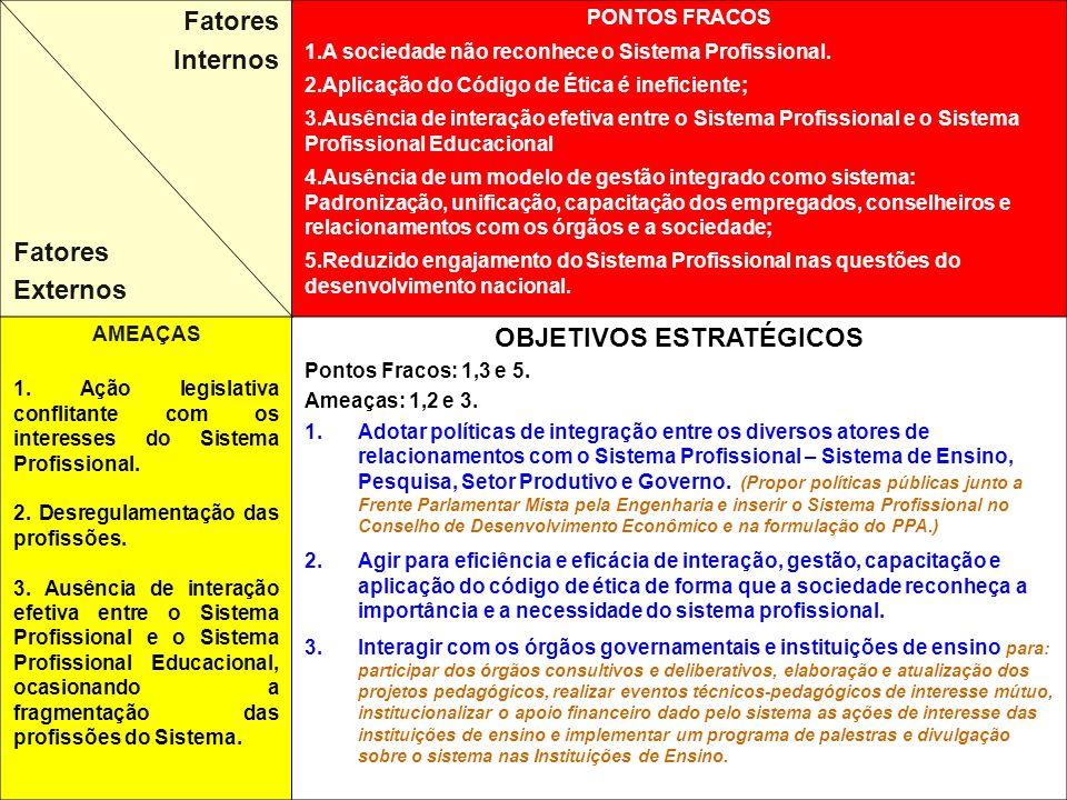 Fatores Internos Fatores Externos PONTOS FRACOS 1.A sociedade não reconhece o Sistema Profissional.