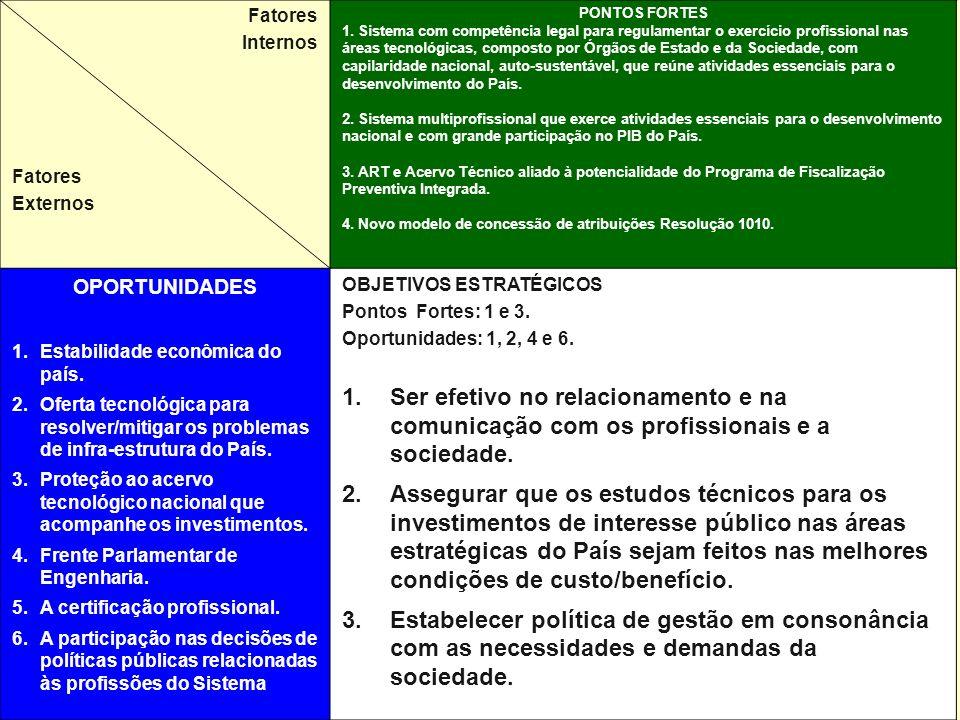 Fatores Internos Fatores Externos PONTOS FORTES 1.