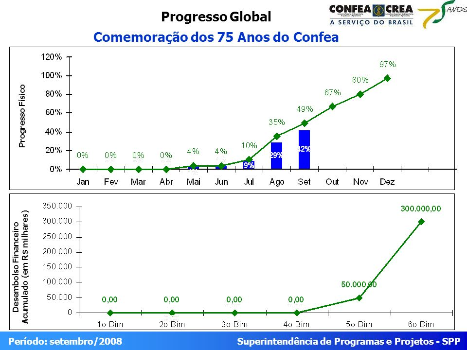 Superintendência de Programas e Projetos - SPP Período: setembro/2008 Progresso Global Comemoração dos 75 Anos do Confea Desembolso Financeiro Acumula